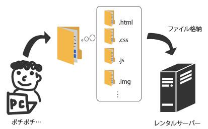 HTMLコーディングでサイトを作るときの流れ