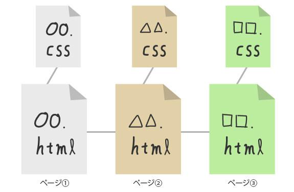 HTMLコーディングでサイトを作るときのスタイルイメージ