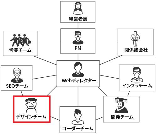 ぼくの会社の組織体制イメージ