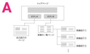 サイト構成案①