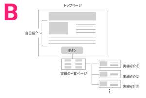 サイト構成案②