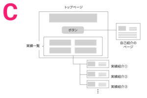 サイト構成案③