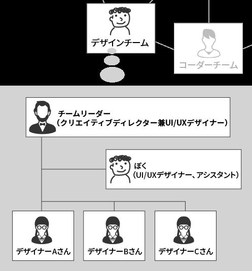 ぼくの会社の組織体制